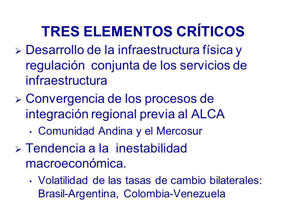 TRES ELEMENTOS CRÍTICOS Desarrollo de la infraestructura física y regulación conjunta de los servicios de infraestructura Convergencia de los procesos de integración regional previa al ALCA Comunidad Andina y el Mercosur Tendencia a la inestabilidad macroeconómica.