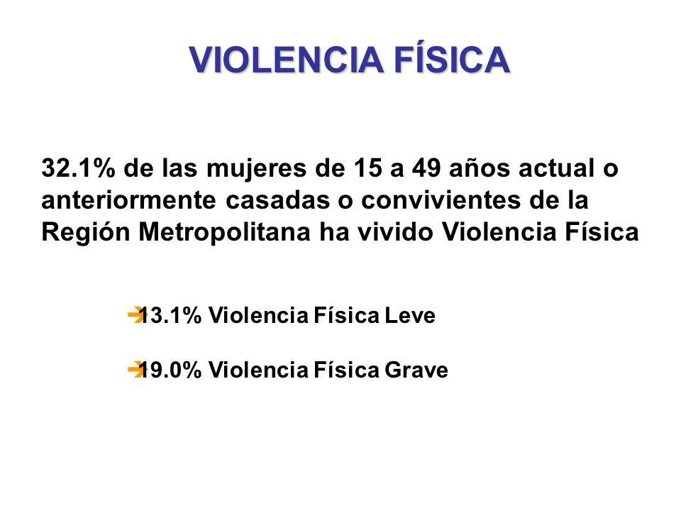 VIOLENCIA FÍSICA 32.1% de las mujeres de 15 a 49 años actual o anteriormente casadas o convivientes de la Región Metropolitana ha vivido Violencia Fís