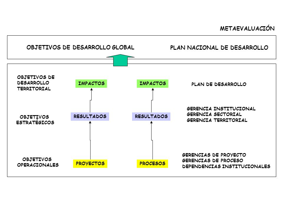 Gerencial Ltda ALTA ASISTENCIA ESCOLAR EN EDUCACIÓN BÁSICA SECUNDARIA EN EL MUNICIPIO TASA INICIAL DE CIBERTURA = 50% TASA PROPUESTA= 90% TASA LOGRADA