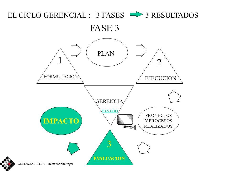 EL CICLO GERENCIAL : 3 FASES 3 RESULTADOS FASE 3 FORMULACION GERENCIA PLAN EJECUCION EVALUACION PASADO 3 2 1 IMPACTO PROYECTOS Y PROCESOS REALIZADOS GERENCIAL LTDA - Héctor Sanín Angel