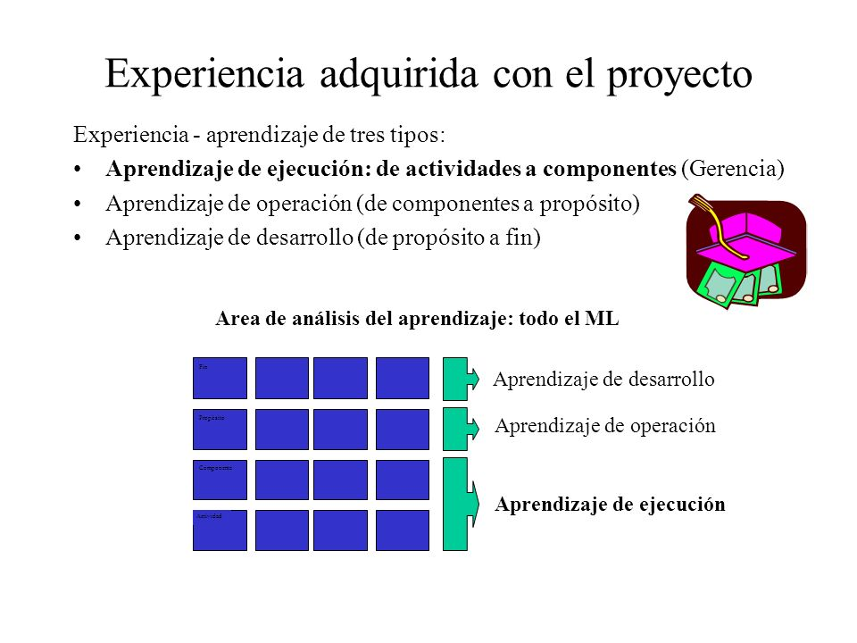VerificaciónSupuestoIndicador Fin Propósito Componente Actividad Concepto ¿Cómo se hizo? ¿Tiempo? ¿Costo? ¿Calidad? ¿Cantidad? ¿Calidad? ¿Costo? ¿Cron
