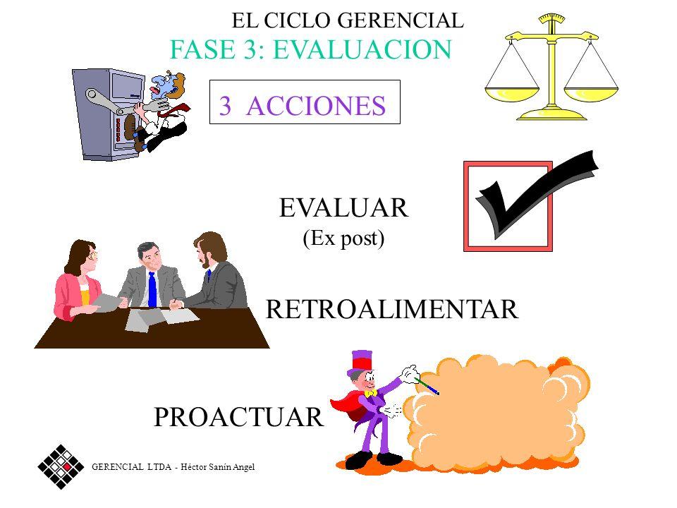 EL CICLO GERENCIAL FASE 3: EVALUACION 3 OBJETOS DE TRABAJO RESULTADOS IMPACTOS APRENDIZAJE GERENCIAL LTDA - Héctor Sanín Angel