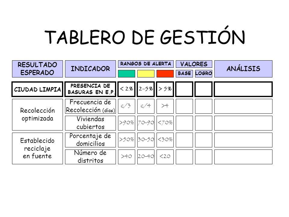 EL CICLO GERENCIAL FASE 3: EVALUACION 3 HERRAMIENTAS * ARBOLESDE IMPACTOS * TABLERO DE GESTIÓN * CUADRO DE APRENDIZAJE GERENCIAL LTDA - Héctor Sanín A