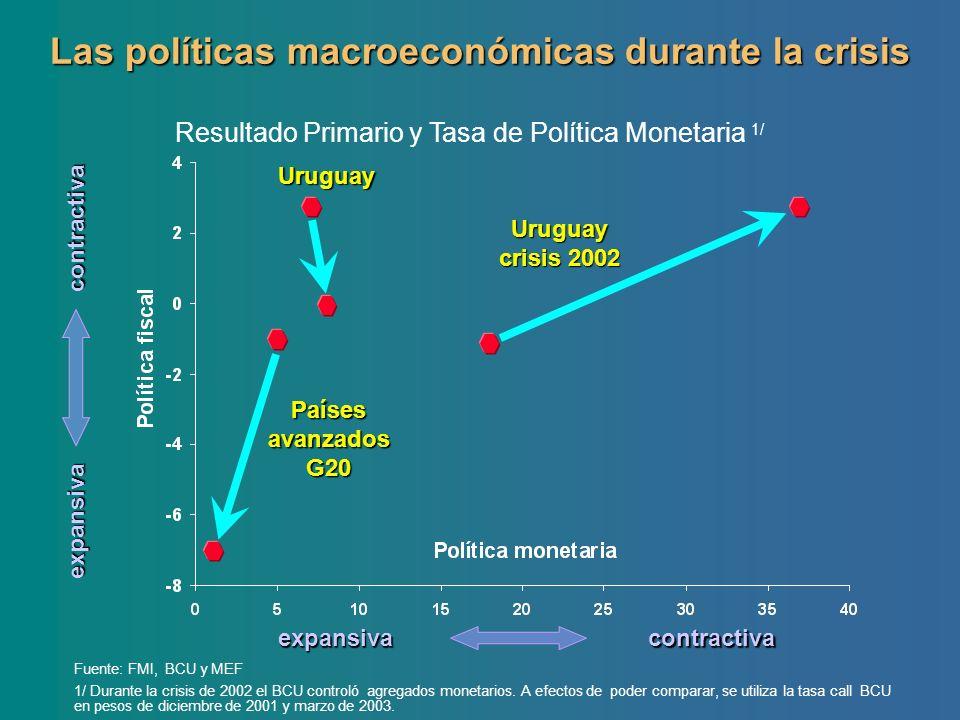 Las políticas macroeconómicas durante la crisis contractivaexpansiva contractiva expansiva Uruguay crisis 2002 Uruguay Países avanzados G20 Fuente: FM