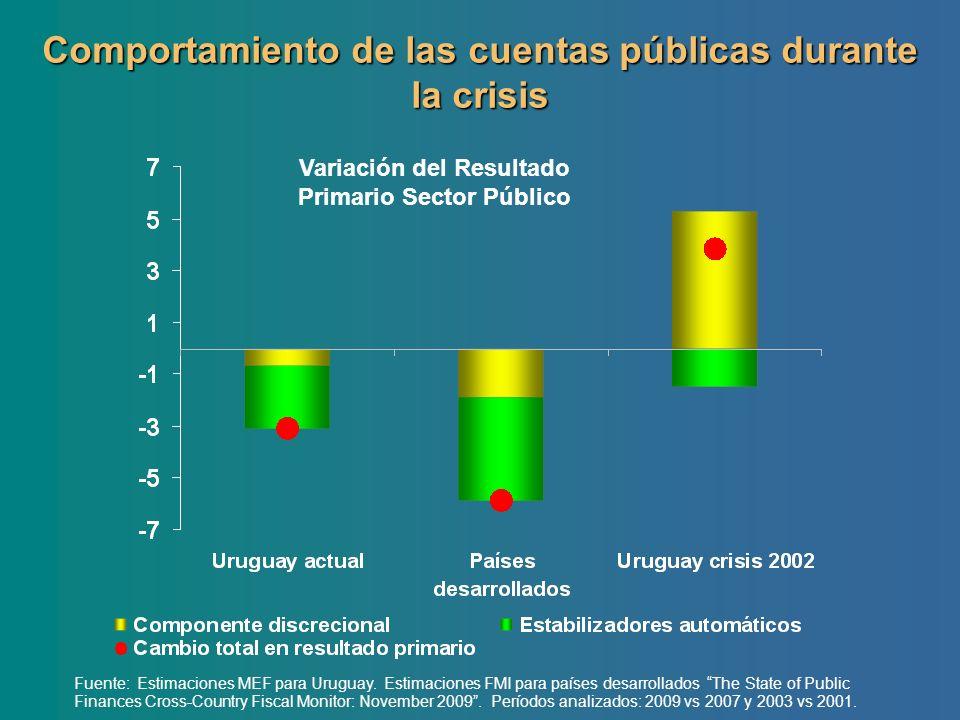 Comportamiento de las cuentas públicas durante la crisis Fuente: Estimaciones MEF para Uruguay. Estimaciones FMI para países desarrollados The State o