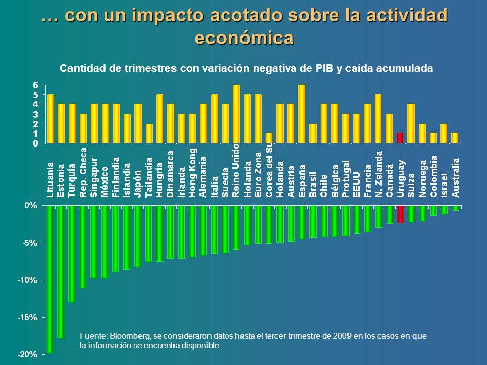 Cantidad de trimestres con variación negativa de PIB y caída acumulada Fuente: Bloomberg, se consideraron datos hasta el tercer trimestre de 2009 en l