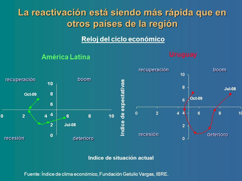 Reloj del ciclo económico La reactivación está siendo más rápida que en otros países de la región Fuente: Índice de clima económico, Fundación Getulio