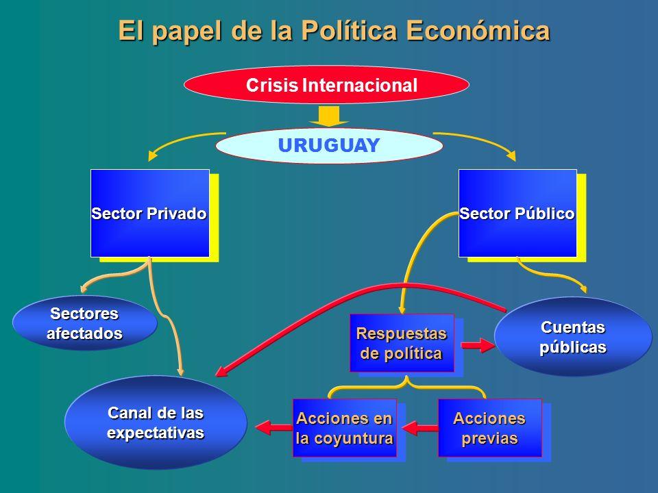 El papel de la Política Económica URUGUAY Crisis Internacional Sector Público Sector Privado Respuestas de política Acciones en la coyuntura Acciones