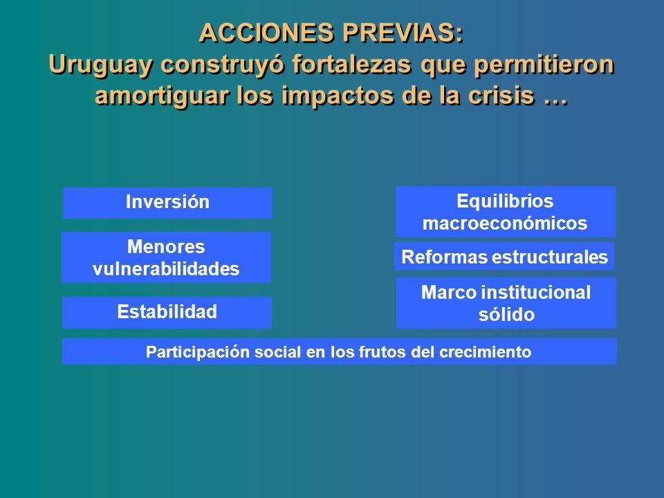 ACCIONES PREVIAS: Uruguay construyó fortalezas que permitieron amortiguar los impactos de la crisis … Inversión Equilibrios macroeconómicos Menores vu