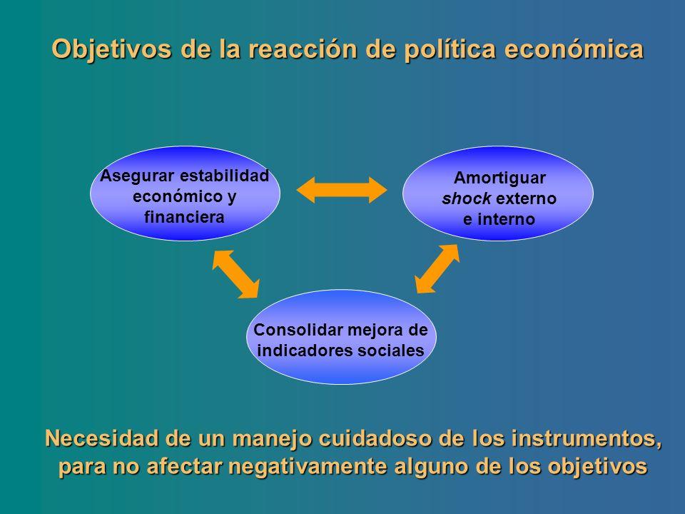 Objetivos de la reacción de política económica Asegurar estabilidad económico y financiera Amortiguar shock externo e interno Consolidar mejora de ind
