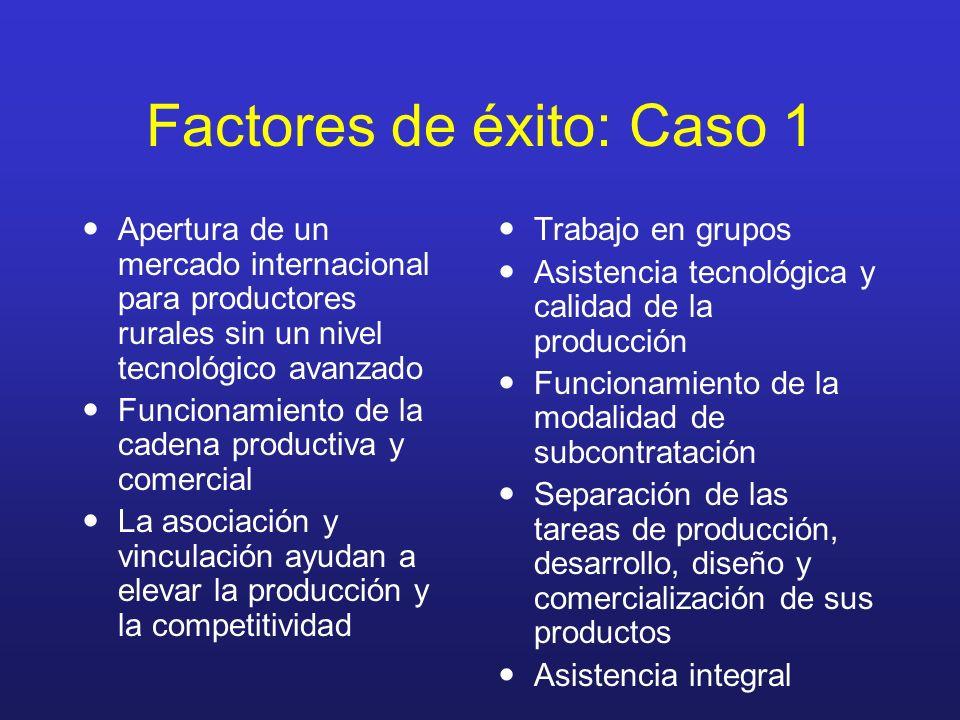 Factores de éxito: Caso 1 Apertura de un mercado internacional para productores rurales sin un nivel tecnológico avanzado Funcionamiento de la cadena