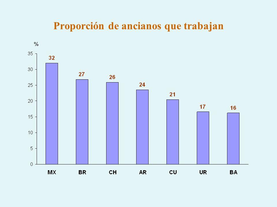 Proporción de ancianos que trabajan