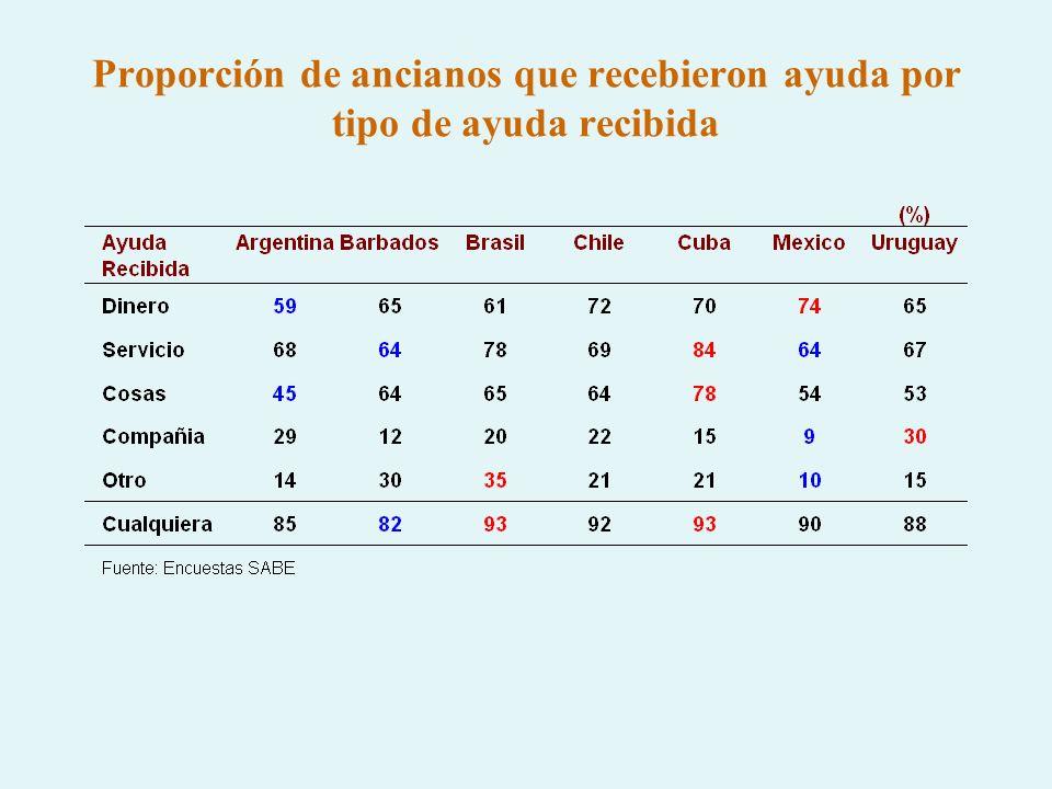 Proporción de ancianos con 5 o más personas en el hogar