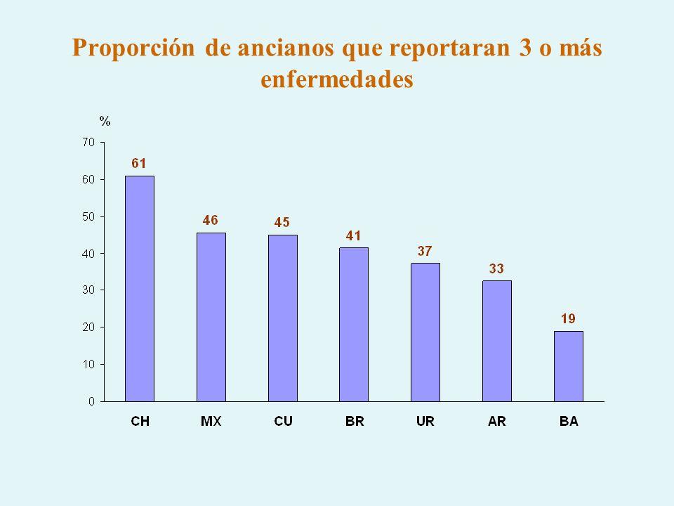 Proporción de ancianos que reportaran 3 o más enfermedades