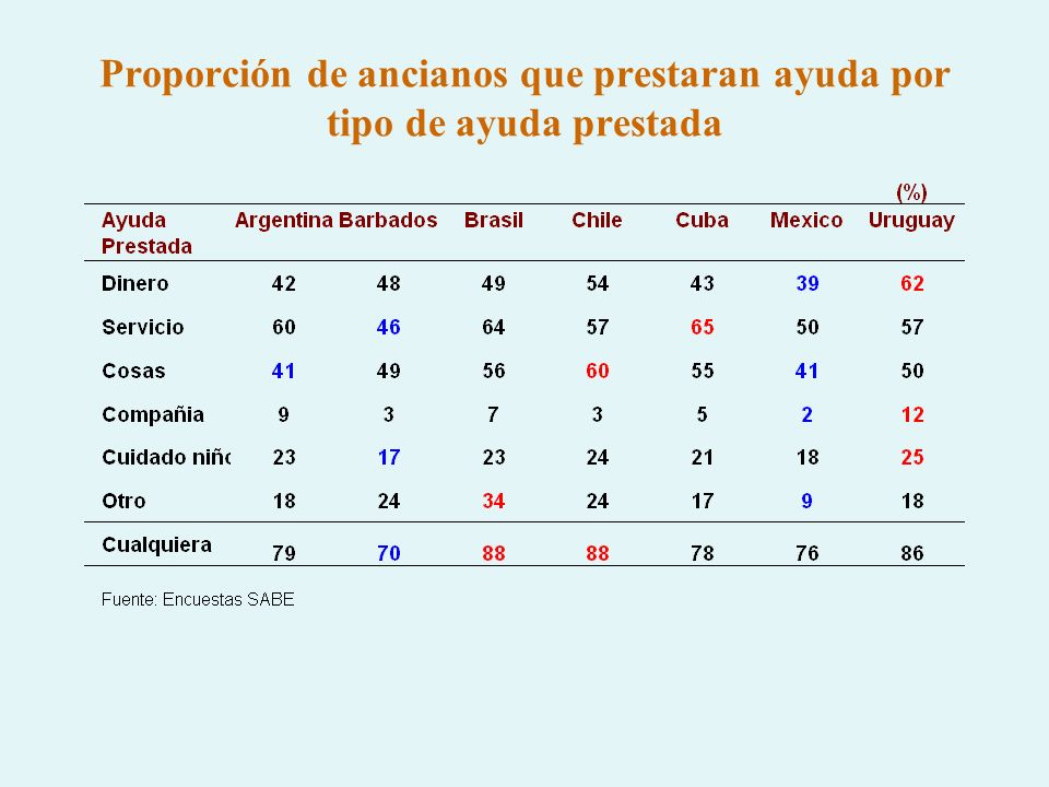 Proporción de ancianos que recibieron/prestaran ayuda segun la persona que ha prestado/recibido la ayuda