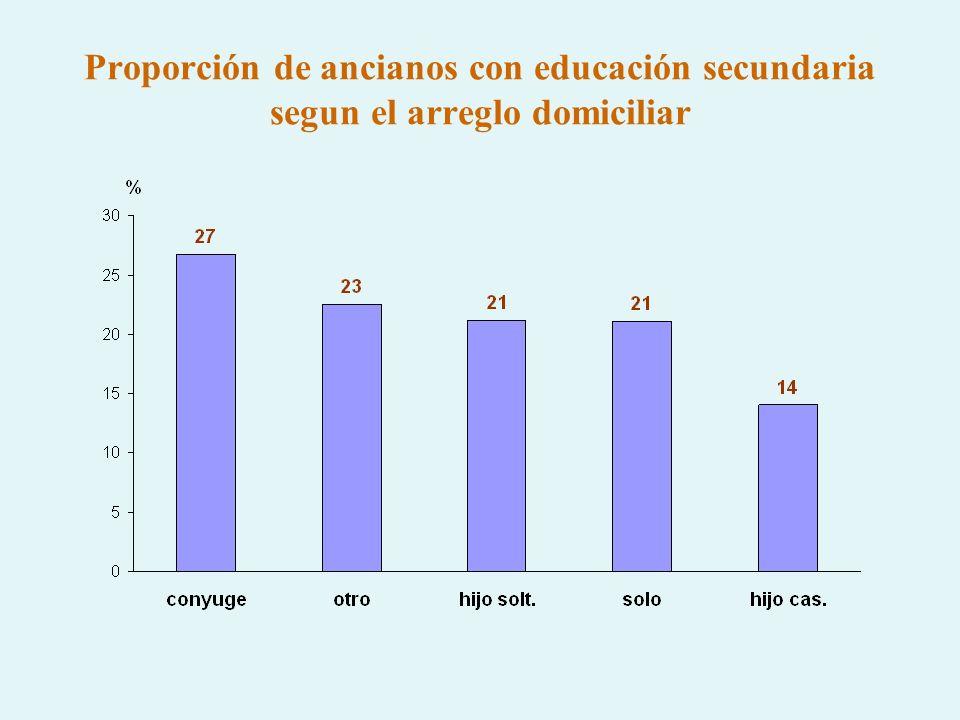 Proporción de ancianos con educación secundaria segun el arreglo domiciliar