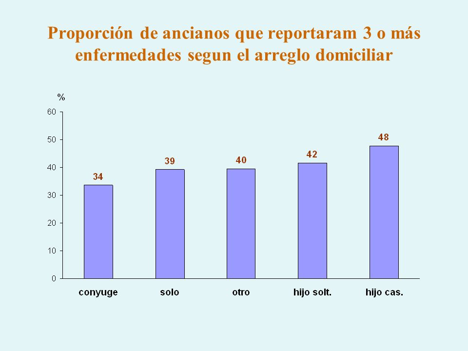 Proporción de ancianos que reportaram 3 o más enfermedades segun el arreglo domiciliar