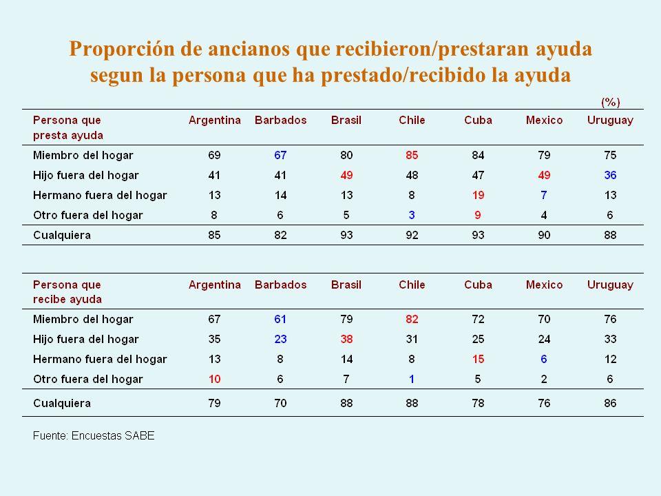 Objetivos Presentar una vision general de las características relativas a las transferencias informales de apoyo en las que participan las personas adultas mayores, con base en las encuestas SABE realizadas en siete localidades de países latino-americanos.