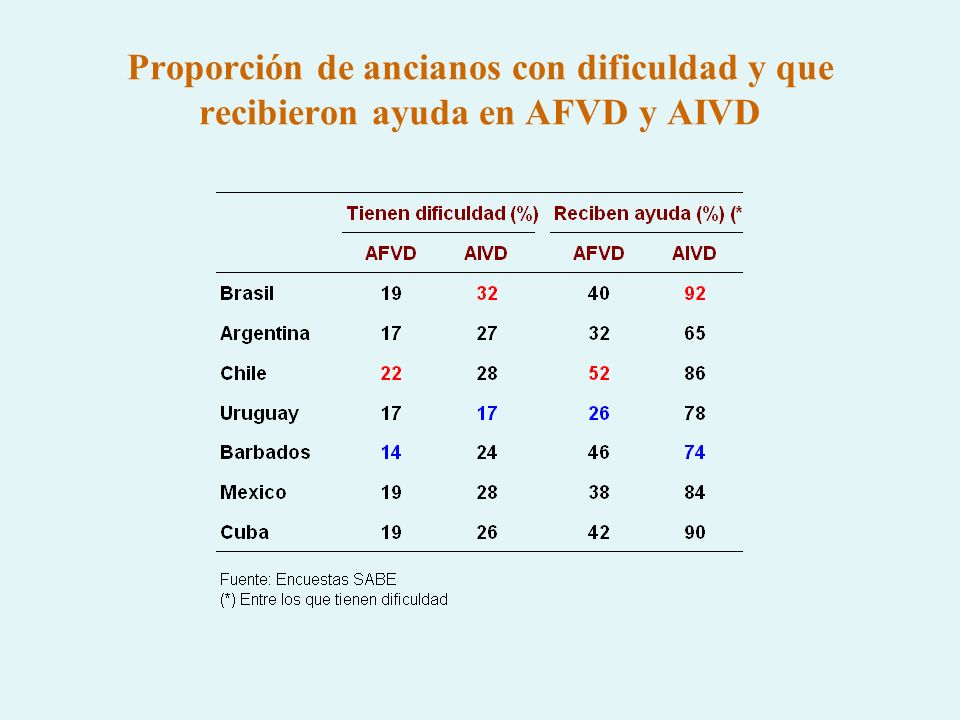 Proporción de ancianos con dificuldad y que recibieron ayuda en AFVD y AIVD