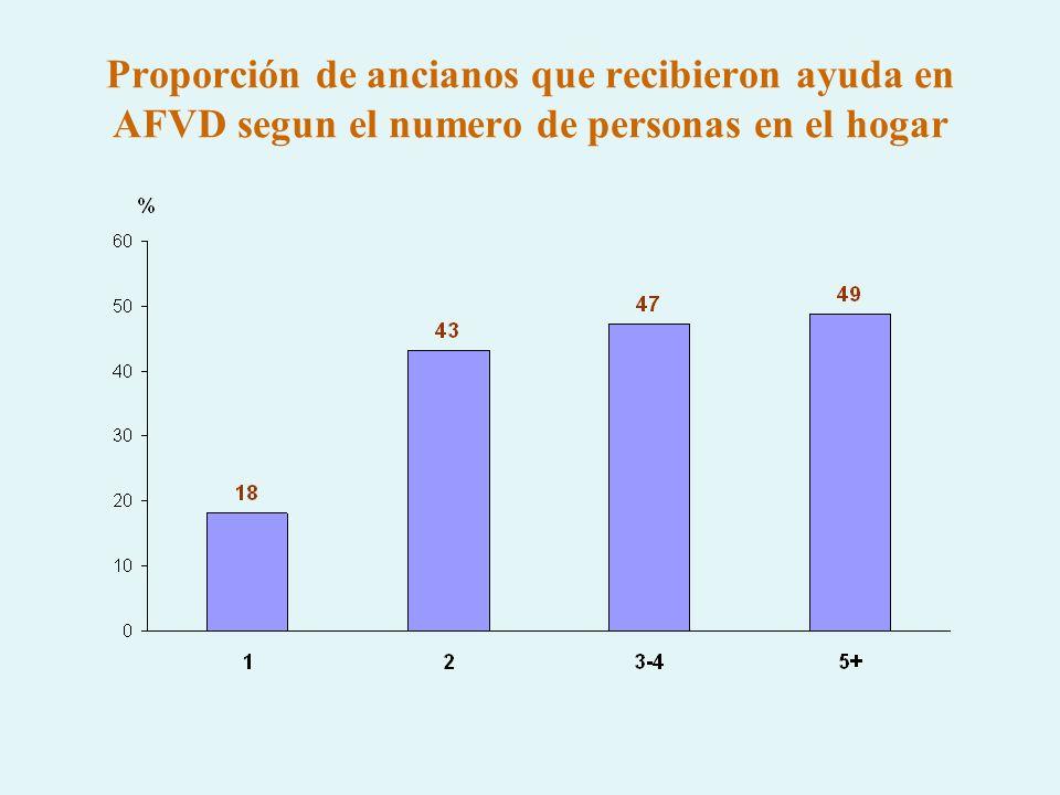 Proporción de ancianos que recibieron ayuda en AFVD segun el numero de personas en el hogar