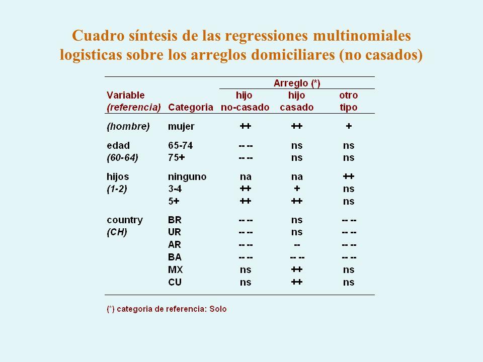 Cuadro síntesis de las regressiones multinomiales logisticas sobre los arreglos domiciliares (no casados)
