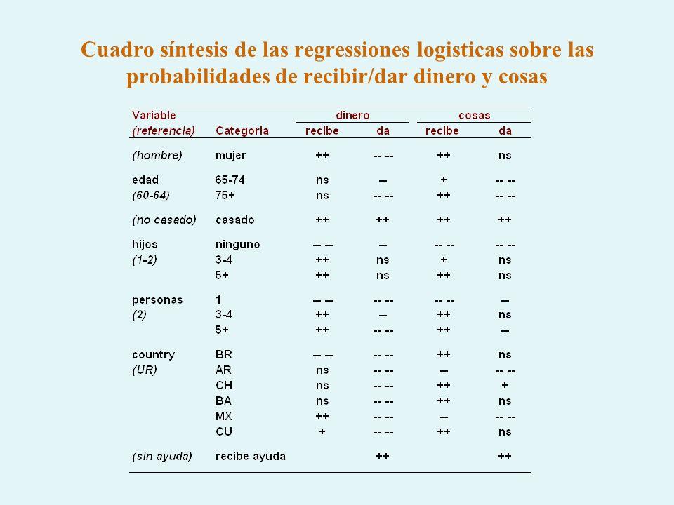 Cuadro síntesis de las regressiones logisticas sobre las probabilidades de recibir/dar dinero y cosas