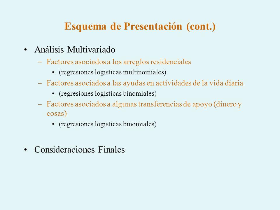 Esquema de Presentación (cont.) Análisis Multivariado –Factores asociados a los arreglos residenciales (regresiones logisticas multinomiales) –Factore