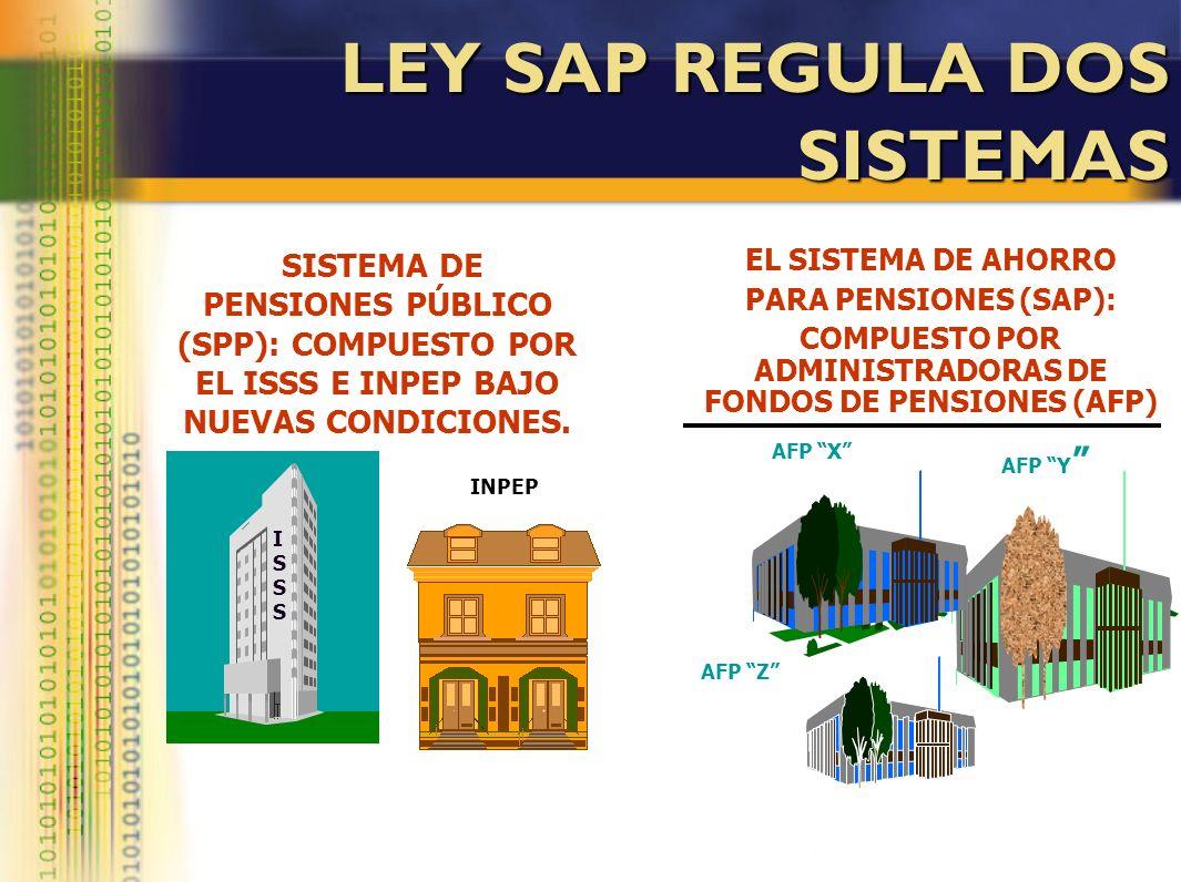 LEY SAP REGULA DOS SISTEMAS ISSSISSS INPEP EL SISTEMA DE AHORRO PARA PENSIONES (SAP): COMPUESTO POR ADMINISTRADORAS DE FONDOS DE PENSIONES (AFP) AFP X