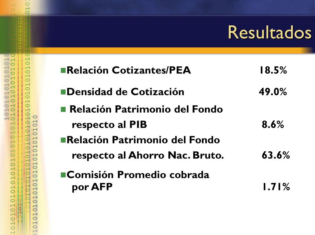 Resultados Relación Cotizantes/PEA18.5% Densidad de Cotización49.0% Relación Patrimonio del Fondo respecto al PIB 8.6% Relación Patrimonio del Fondo r