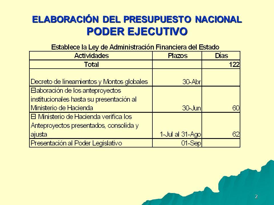 3 ESTUDIO DEL PRESUPUESTO NACIONAL PODER LEGISLATIVO Relaciones del Poder Ejecutivo con el Poder Legislativo en materia Presupuestaria exclusivamente a través del Ministerio Hacienda.