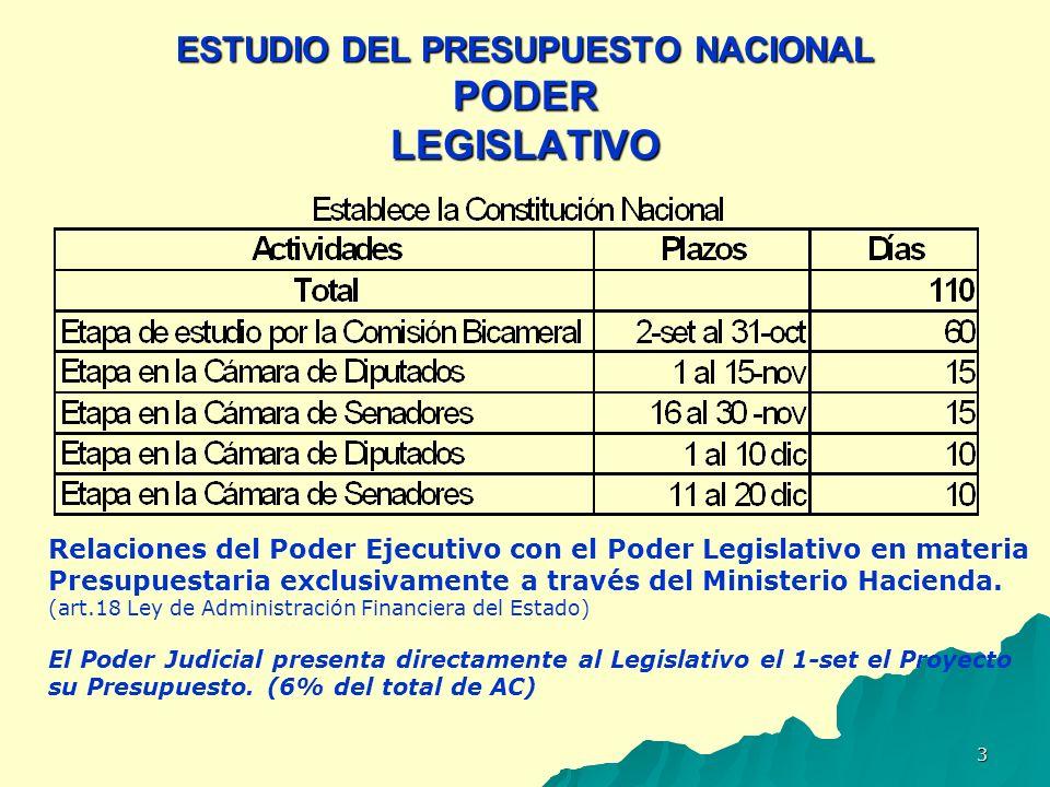 4 LA CONSTITUCIÓN NACIONAL (CN) EN EL TRATAMIENTO DEL PRESUPUESTO NACIONAL (*) El Poder Legislativo tiene la potestad de modificarlo durante el estudio por ambas Cámaras del Congreso.