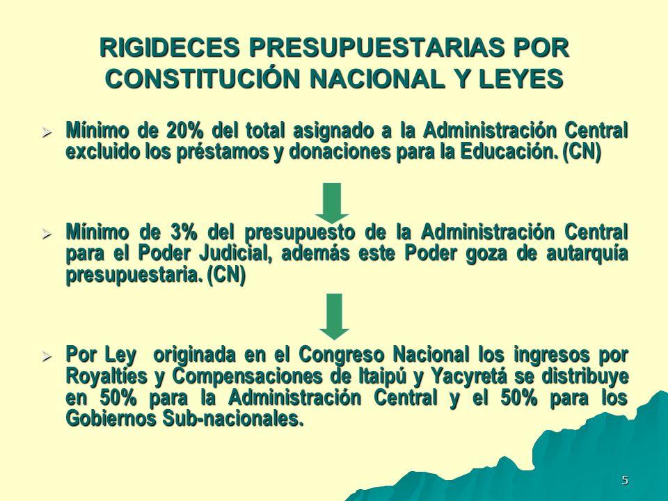 6 EVOLUCIÓN DE LAS RIGIDECES PRESUPUESTARIAS 1995-2003