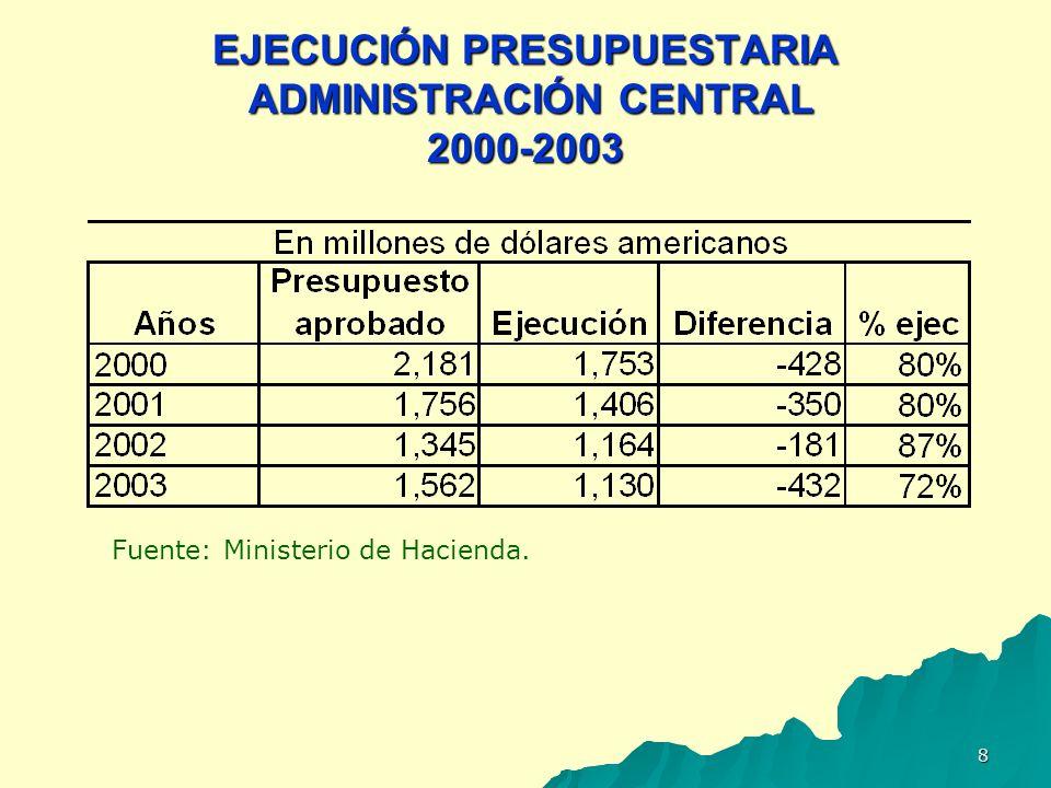 9 EFECTOS DE LAS MODIFICACIONES PRESUPUESTARIAS Reducido nivel de ejecución presupuestaria.