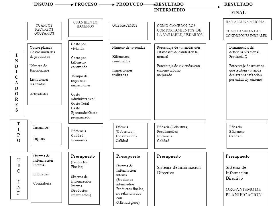 134 Lineamientos metodológicos para la construcción de indicadores de desempeño Planificación Estratégica y Construcción de Indicadores de Desempeño en el Sector Público de Costa Rica.