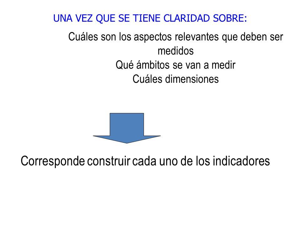 3.Formular el nombre del indicador y la fórmula de cálculo.
