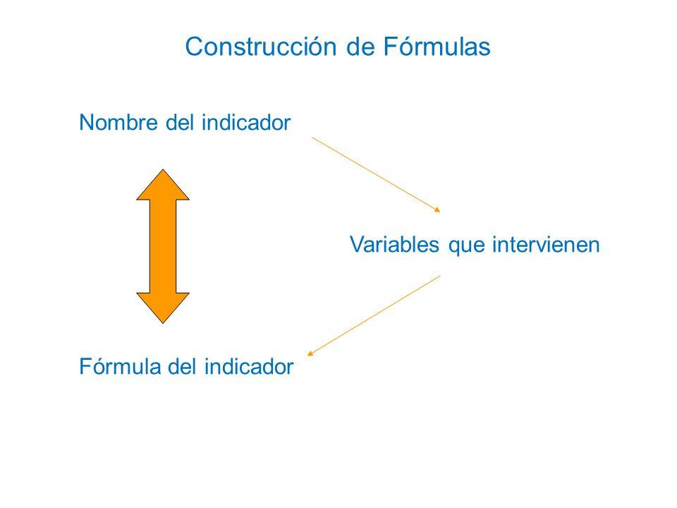 El nombre del indicador debe ser: Autoexplicativo Contextualizado Por ejemplo: Porcentaje de solicitudes respondidas ¿Es autoexplicativo y contextualizado.