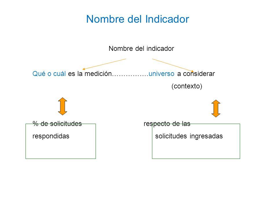 Porcentaje de solicitudes respondidas respecto de las solicitudes ingresadas Variables Variable 1: solicitudes respondidasNumerador Variable 2: solicitudes ingresadasDenominador Respondidas Ingresadas Indica la relación Nombre del Indicador