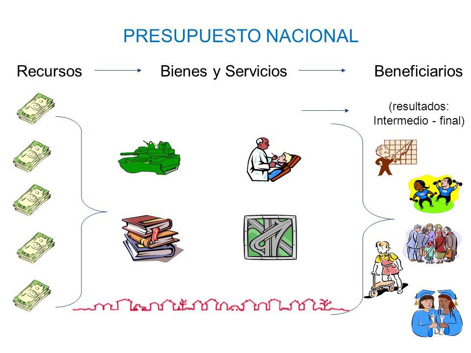 Presupuesto ($) Producción (Q) Resultados (desde punto de vista de los beneficiarios) Indicadores Productos -Cobertura y focalización -Oportunidad -Carácterísticas de Bs.