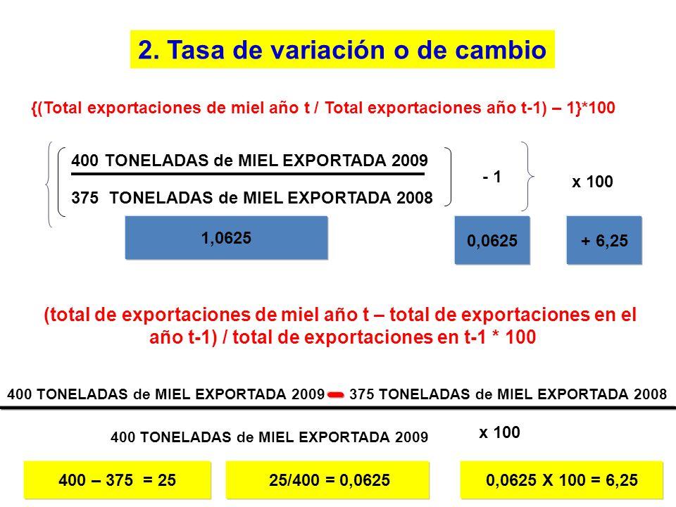 {(Total exportaciones de miel año t / Total exportaciones año t-1) – 1}*100 325 TONELADAS de MIEL EXPORTADA 2009 - 450 TONELADAS de MIEL EXPORTADA 2008 x 100 0,72777 - 0,27 - 27,7% 325 TONELADAS de MIEL EXPORTADA 2009 450 TONELADAS de MIEL EXPORTADA 2008 - 1 x 100 (total de exportaciones de miel año t – total de exportaciones en el año t-1) / total de exportaciones en t-1 * 100 450 TONELADAS de MIEL EXPORTADA 2008 325 – 450 = -1,25 -1,25/325 = -0,27 -0,27 X 100 = -27,7% 2.