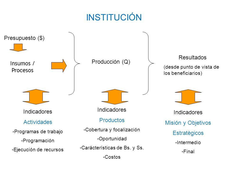 Proceso 2Proceso 3 Proceso 1Proceso 4 Insumos Y Recursos Productos Estratégicos (Bienes y Servicios) Proceso productivo ProductosResultados Para esto es necesario comprender la cadena de producción y resultado esperado