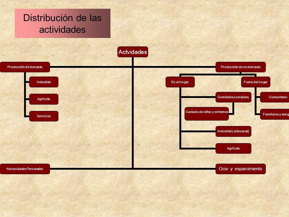 Ocio y esparcimiento Distribución de las actividades