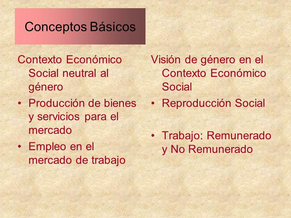 Conceptos Básicos Contexto Económico Social neutral al género Producción de bienes y servicios para el mercado Empleo en el mercado de trabajo Visión