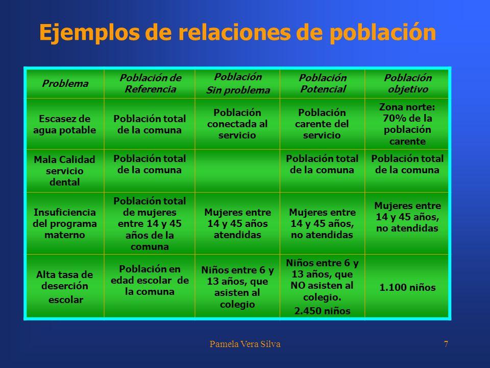 Pamela Vera Silva7 Ejemplos de relaciones de población Problema Población de Referencia Población Sin problema Población Potencial Población objetivo
