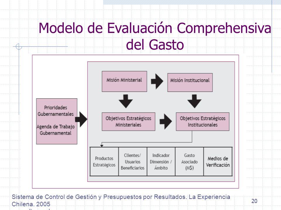 20 Modelo de Evaluación Comprehensiva del Gasto Sistema de Control de Gestión y Presupuestos por Resultados. La Experiencia Chilena. 2005 www.dipres.c