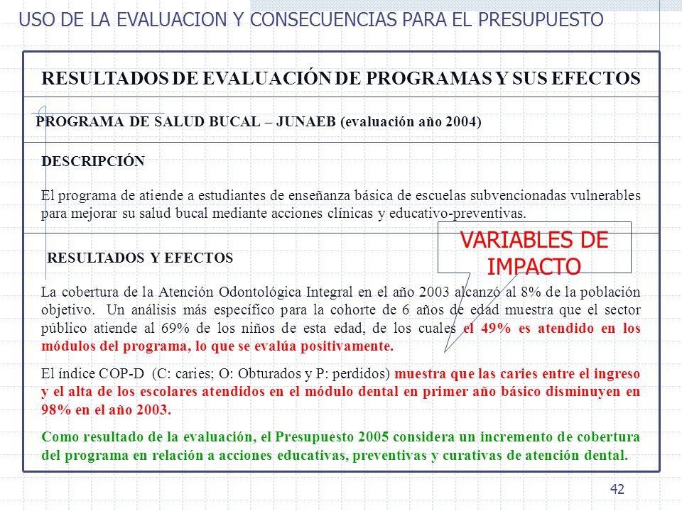 42 RESULTADOS DE EVALUACIÓN DE PROGRAMAS Y SUS EFECTOS PROGRAMA DE SALUD BUCAL – JUNAEB (evaluación año 2004) RESULTADOS Y EFECTOS El programa de atie