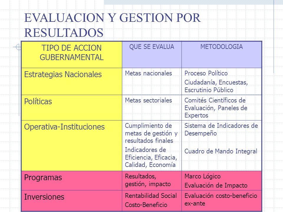 7 EVALUACION Y GESTION POR RESULTADOS TIPO DE ACCION GUBERNAMENTAL QUE SE EVALUAMETODOLOGIA Estrategias Nacionales Metas nacionalesProceso Político Ci