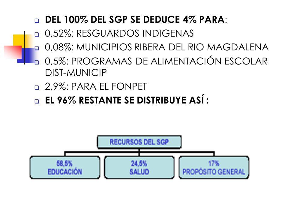 DEL 100% DEL SGP SE DEDUCE 4% PARA : 0,52%: RESGUARDOS INDIGENAS 0,08%: MUNICIPIOS RIBERA DEL RIO MAGDALENA 0,5%: PROGRAMAS DE ALIMENTACIÓN ESCOLAR DIST-MUNICIP 2,9%: PARA EL FONPET EL 96% RESTANTE SE DISTRIBUYE ASÍ :