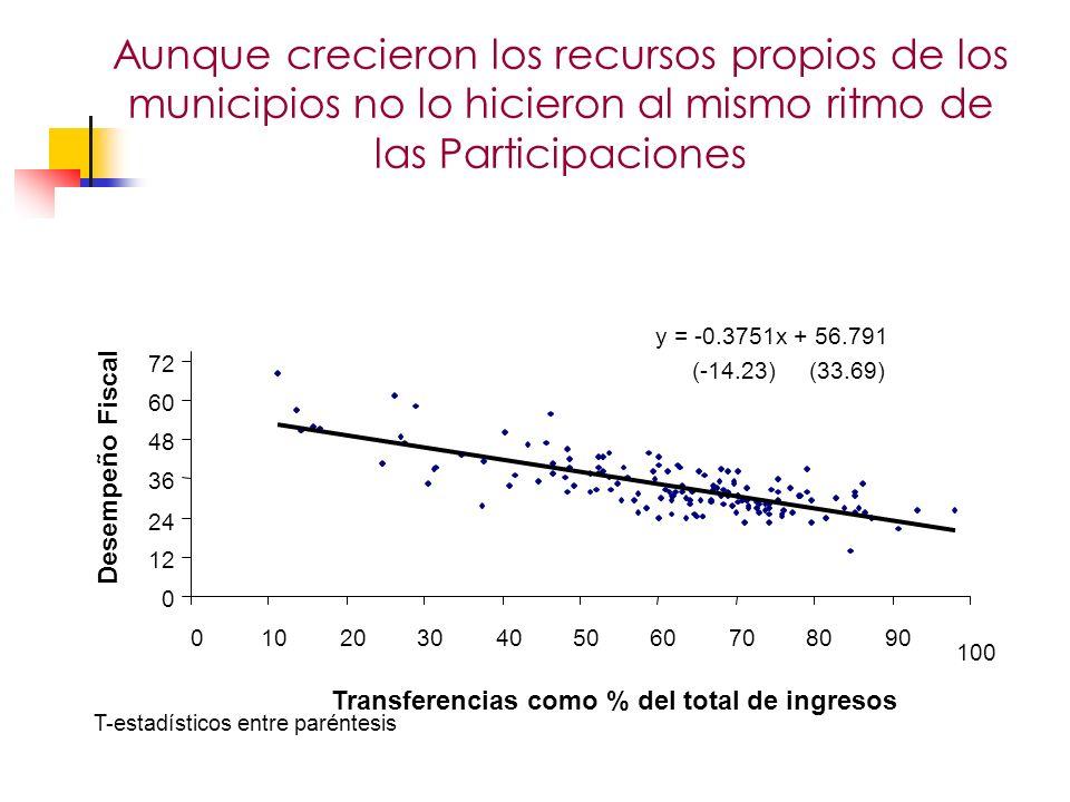100 Transferencias como % del total de ingresos Desempeño Fiscal T-estadísticos entre paréntesis Aunque crecieron los recursos propios de los municipios no lo hicieron al mismo ritmo de las Participaciones Evaluación de la descentralización en Colombia