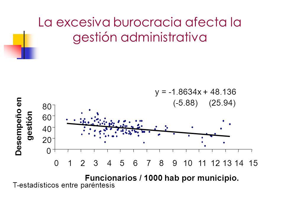 La excesiva burocracia afecta la gestión administrativa 111213 Funcionarios / 1000 hab por municipio.