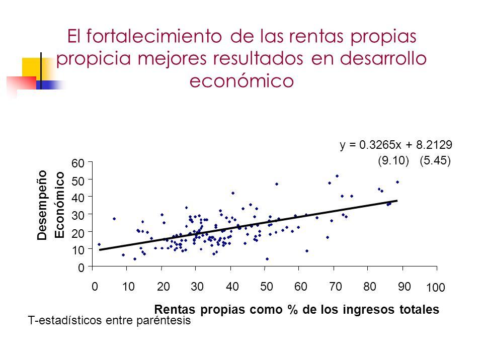 100 Rentas propias como % de los ingresos totales Desempeño Económico T-estadísticos entre paréntesis El fortalecimiento de las rentas propias propicia mejores resultados en desarrollo económico Evaluación de la descentralización en Colombia